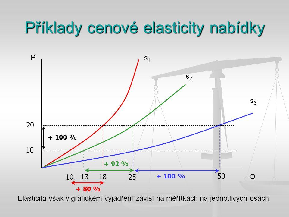 Příklady cenové elasticity nabídky Q P s1s1 s2s2 s3s3 Elasticita však v grafickém vyjádření závisí na měřítkách na jednotlivých osách 10 20 10 13 18 25 50 + 80 % + 92 % + 100 %