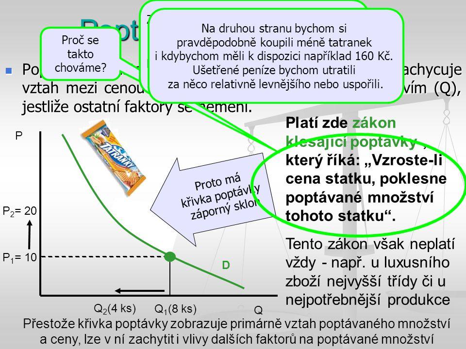 Q P P 1 = 10 P 2 = 20 Q 1 (8 ks) D Q 2 (4 ks) Poptávku představuje poptávková křivka (D), jež zachycuje vztah mezi cenou (P) produkce a poptávaným množstvím (Q), jestliže ostatní faktory se nemění.