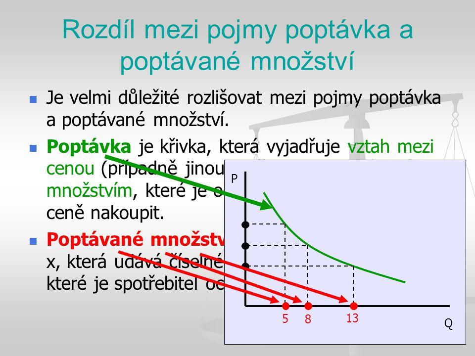 Rozdíl mezi pojmy poptávka a poptávané množství Je velmi důležité rozlišovat mezi pojmy poptávka a poptávané množství. Poptávka je křivka, která vyjad
