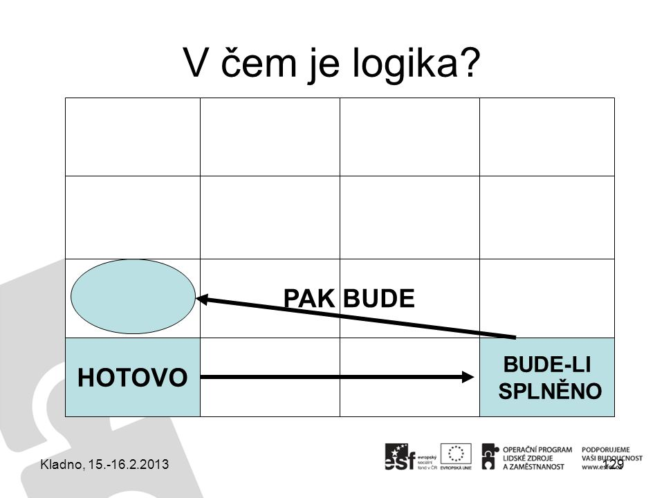 V čem je logika? Kladno, 15.-16.2.2013129 HOTOVO BUDE-LI SPLNĚNO PAK BUDE