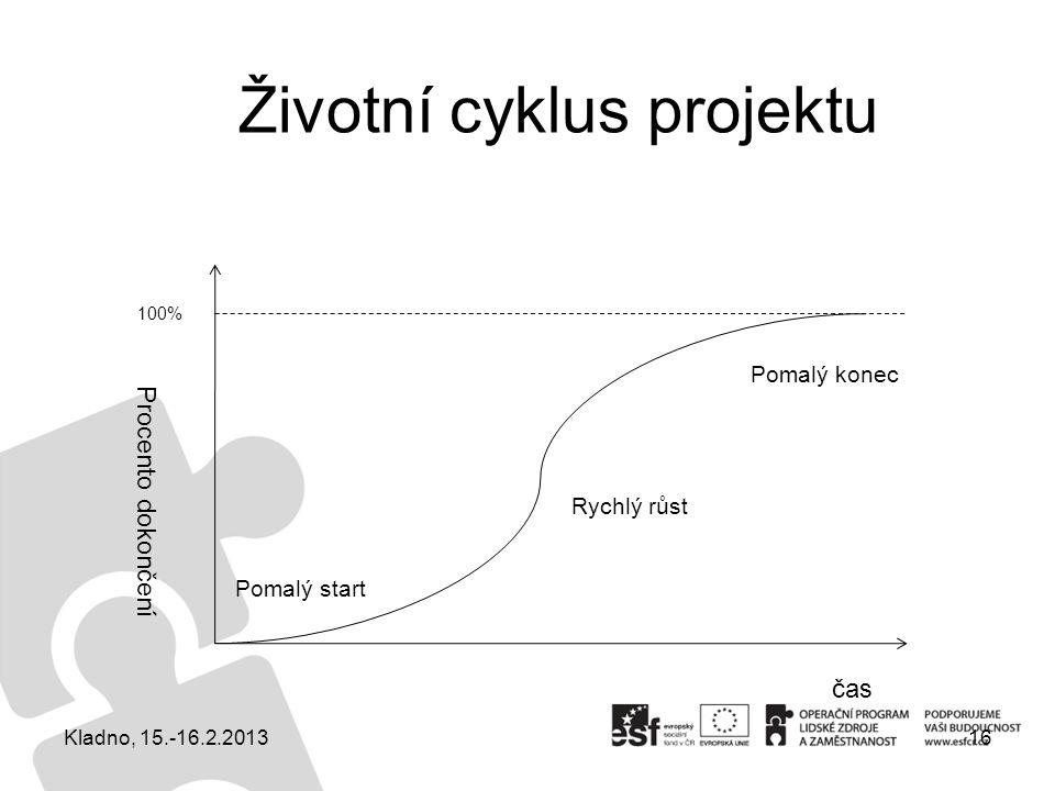 Životní cyklus projektu 16 čas Procento dokončení 100% Pomalý start Rychlý růst Pomalý konec Kladno, 15.-16.2.2013