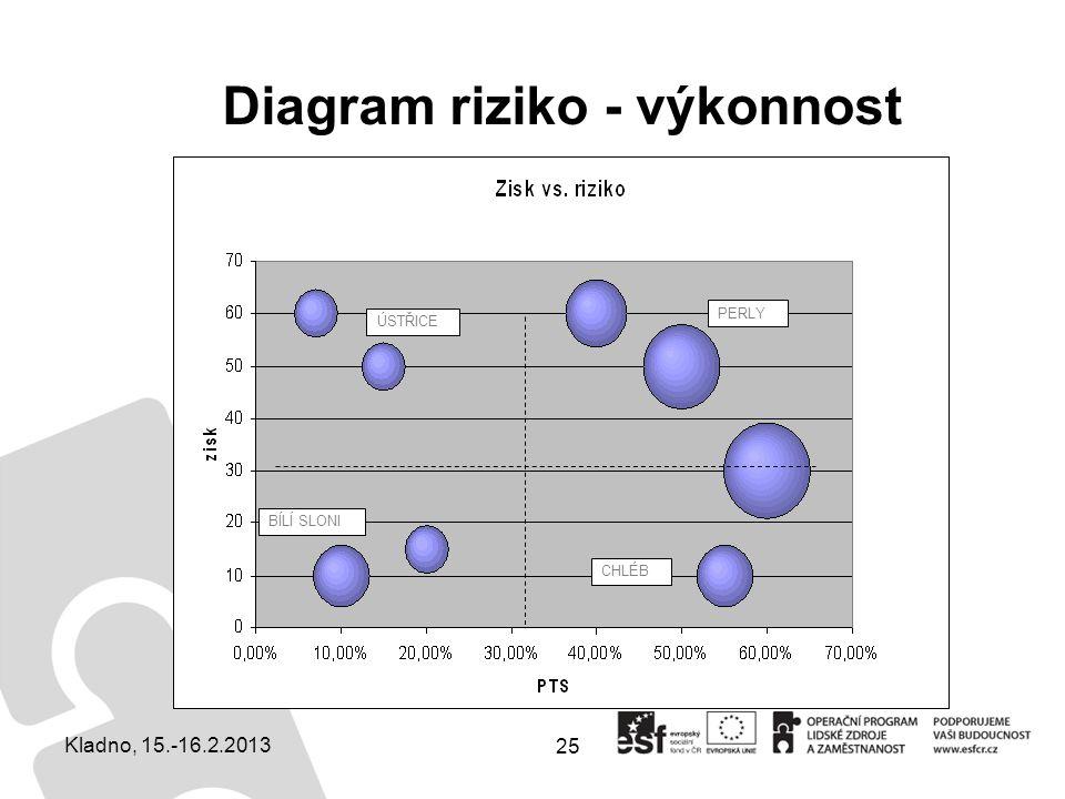 25 Diagram riziko - výkonnost ÚSTŘICE PERLY BÍLÍ SLONI CHLÉB Kladno, 15.-16.2.2013