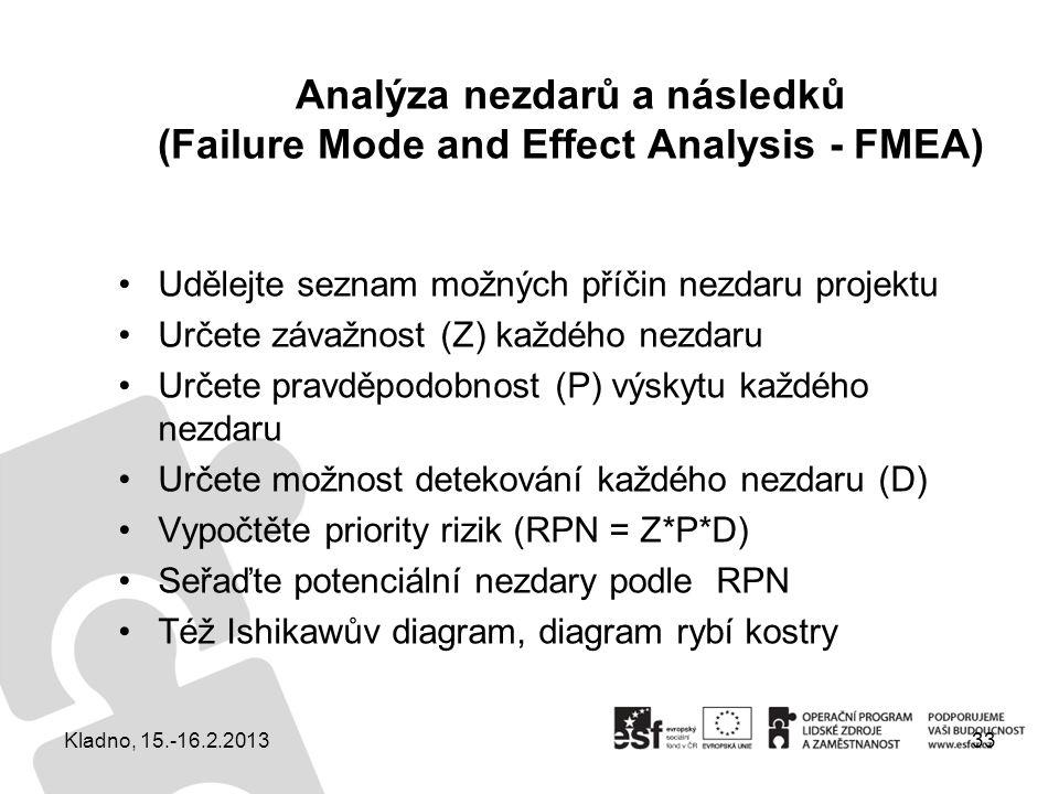 Analýza nezdarů a následků (Failure Mode and Effect Analysis - FMEA) Udělejte seznam možných příčin nezdaru projektu Určete závažnost (Z) každého nezd