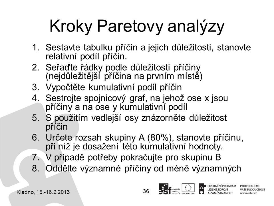 36 Kroky Paretovy analýzy 1.Sestavte tabulku příčin a jejich důležitosti, stanovte relativní podíl příčin. 2.Seřaďte řádky podle důležitosti příčiny (
