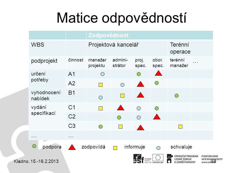 Matice odpovědností 58 Zodpovědnost WBSProjektová kancelářTerénní operace podprojekt činnostmanažer projektu admini- strátor proj. spec. obor. spec. t