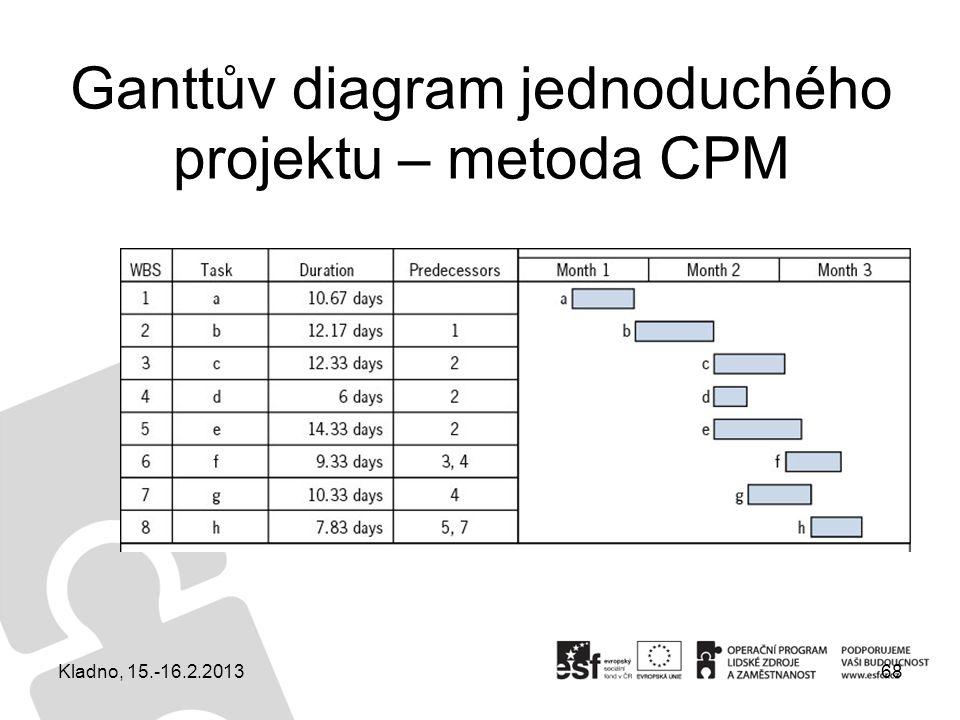 Ganttův diagram jednoduchého projektu – metoda CPM 68Kladno, 15.-16.2.2013