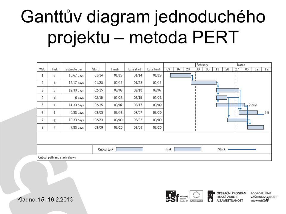 Ganttův diagram jednoduchého projektu – metoda PERT 69Kladno, 15.-16.2.2013