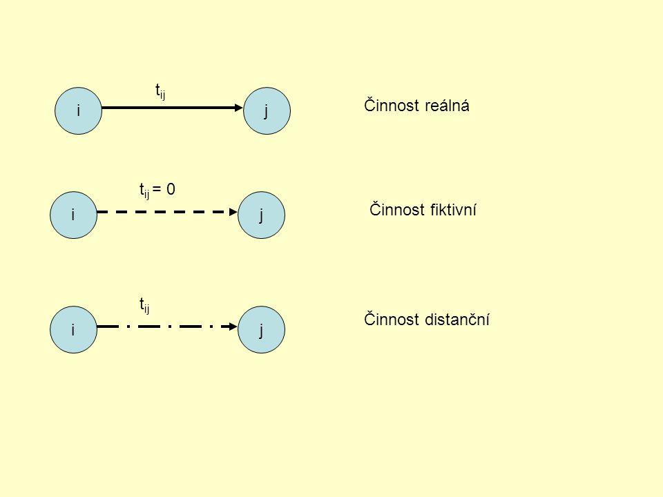 ij t ij Činnost reálná ij t ij = 0 Činnost fiktivní ij t ij Činnost distanční