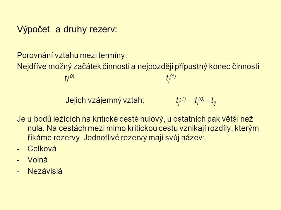 Výpočet a druhy rezerv: Porovnání vztahu mezi termíny: Nejdříve možný začátek činnosti a nejpozději přípustný konec činnosti t i (0) t j (1) Jejich vz