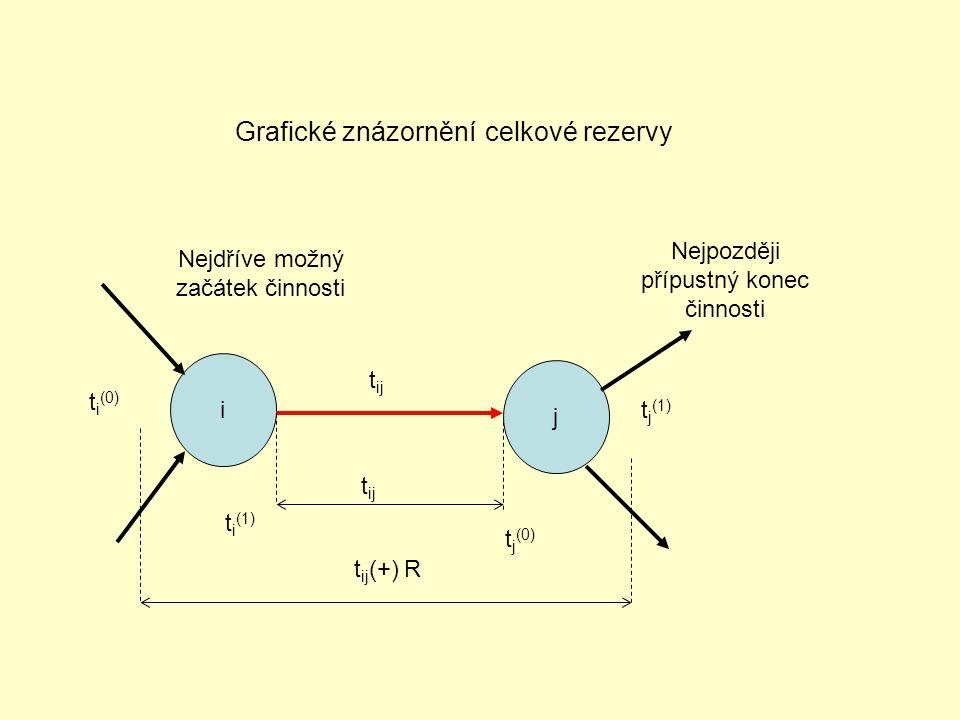 Grafické znázornění celkové rezervy i j t ij t ij (+) R t ij t i (0) t j (1) Nejdříve možný začátek činnosti Nejpozději přípustný konec činnosti t i (