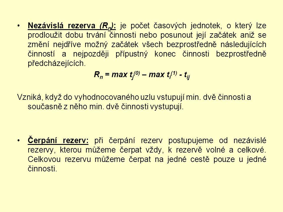 Nezávislá rezerva (R n ): je počet časových jednotek, o který lze prodloužit dobu trvání činnosti nebo posunout její začátek aniž se změní nejdříve mo