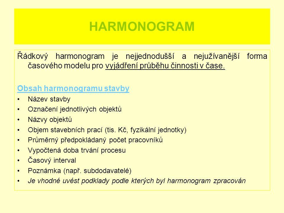 HARMONOGRAM Řádkový harmonogram je nejjednodušší a nejužívanější forma časového modelu pro vyjádření průběhu činnosti v čase. Obsah harmonogramu stavb