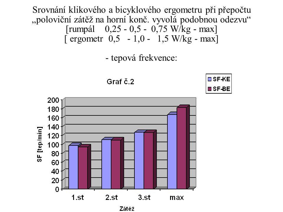 """Srovnání klikového a bicyklového ergometru při přepočtu """"poloviční zátěž na horní konč. vyvolá podobnou odezvu"""" [rumpál 0,25 - 0,5 - 0,75 W/kg - max]"""