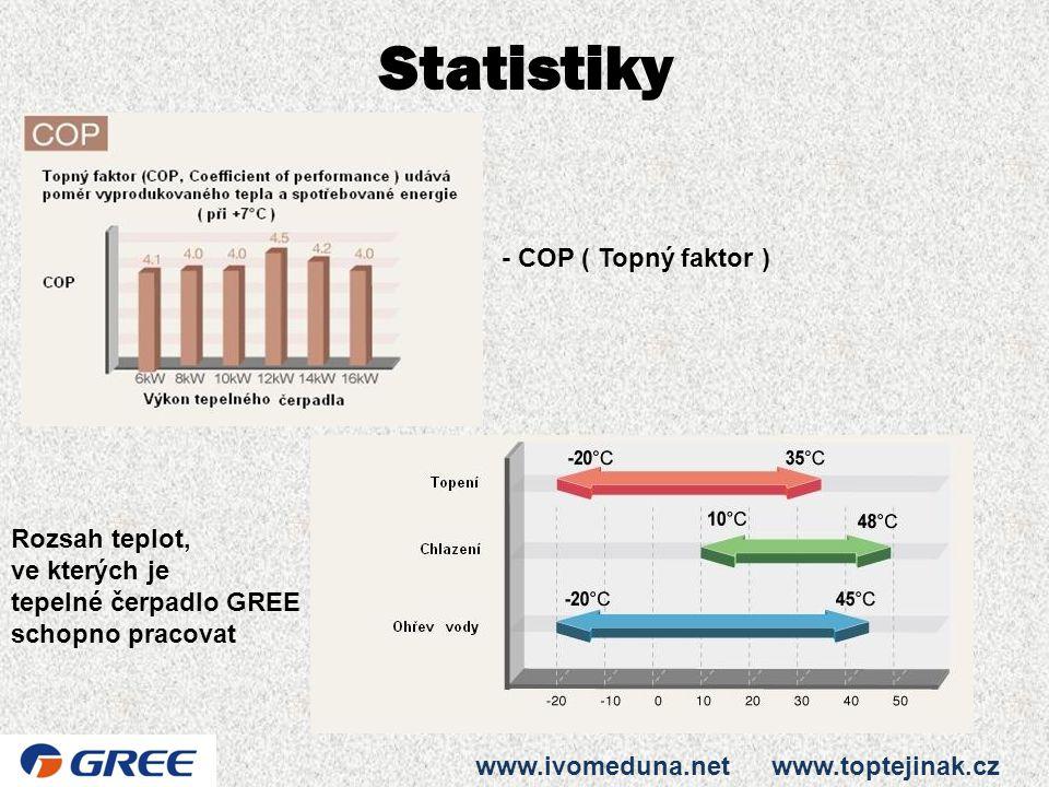 Statistiky www.ivomeduna.net www.toptejinak.cz - COP ( Topný faktor ) Rozsah teplot, ve kterých je tepelné čerpadlo GREE schopno pracovat