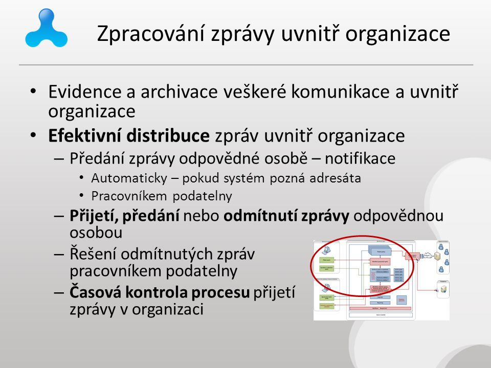 Zpracování zprávy uvnitř organizace Evidence a archivace veškeré komunikace a uvnitř organizace Efektivní distribuce zpráv uvnitř organizace – Předání