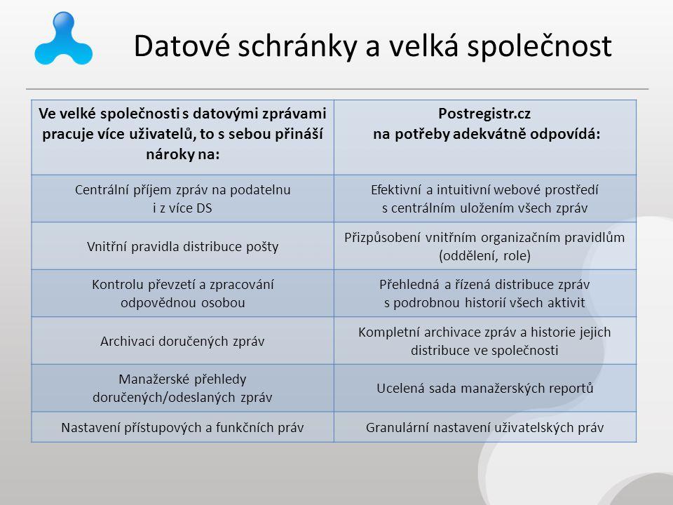 Datové schránky a velká společnost Ve velké společnosti s datovými zprávami pracuje více uživatelů, to s sebou přináší nároky na: Postregistr.cz na po