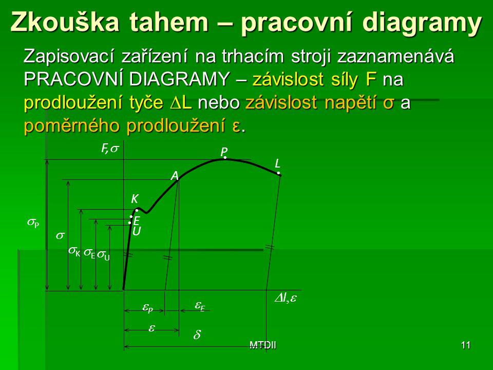 Zkouška tahem – pracovní diagramy Zapisovací zařízení na trhacím stroji zaznamenává PRACOVNÍ DIAGRAMY – závislost síly F na prodloužení tyče  L nebo