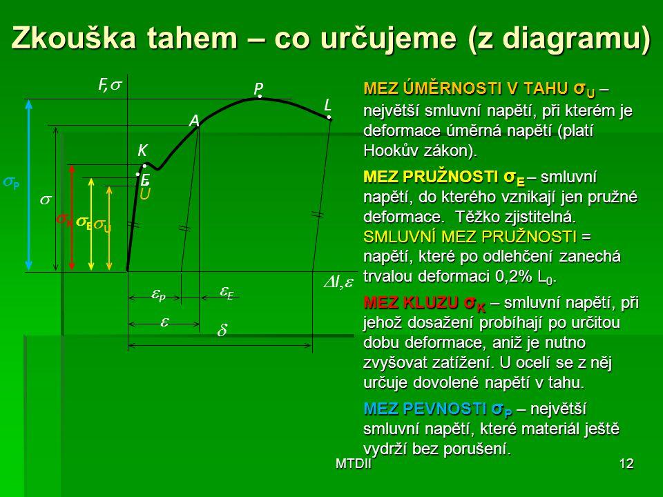 Zkouška tahem – co určujeme (z diagramu) MEZ ÚMĚRNOSTI V TAHU σ U – největší smluvní napětí, při kterém je deformace úměrná napětí (platí Hookův zákon