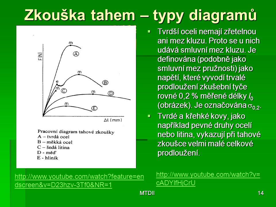 Zkouška tahem – typy diagramů  Tvrdší oceli nemají zřetelnou ani mez kluzu. Proto se u nich udává smluvní mez kluzu. Je definována (podobně jako smlu