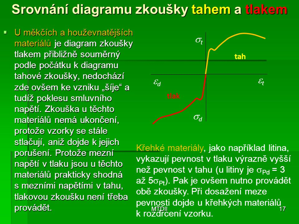 Srovnání diagramu zkoušky tahem a tlakem  U měkčích a houževnatějších materiálů je diagram zkoušky tlakem přibližně souměrný podle počátku k diagramu