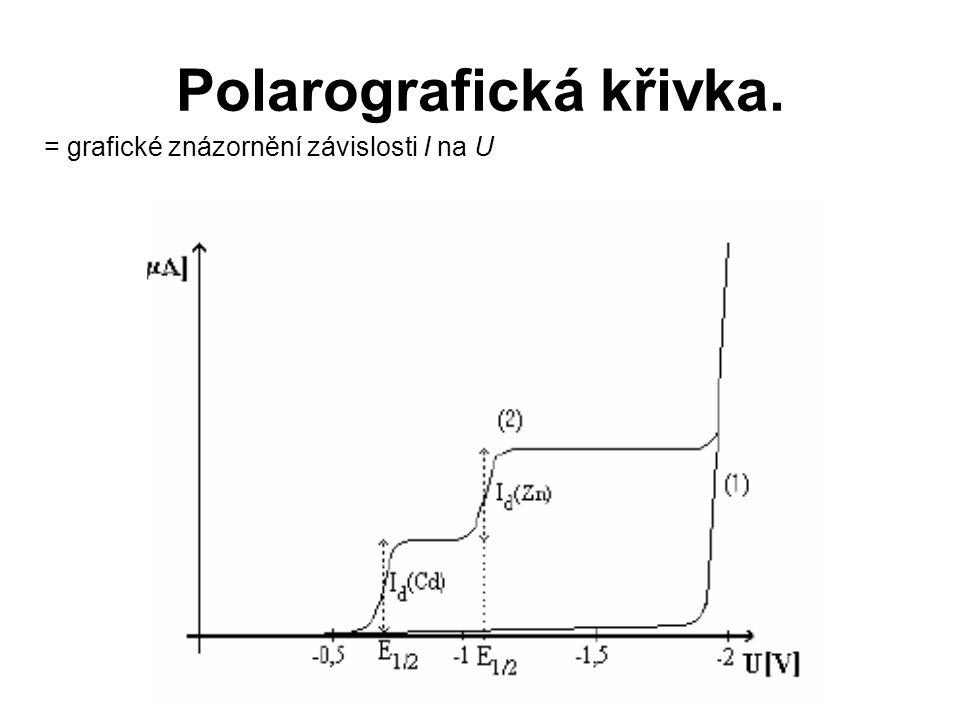 Polarografická křivka. = grafické znázornění závislosti I na U