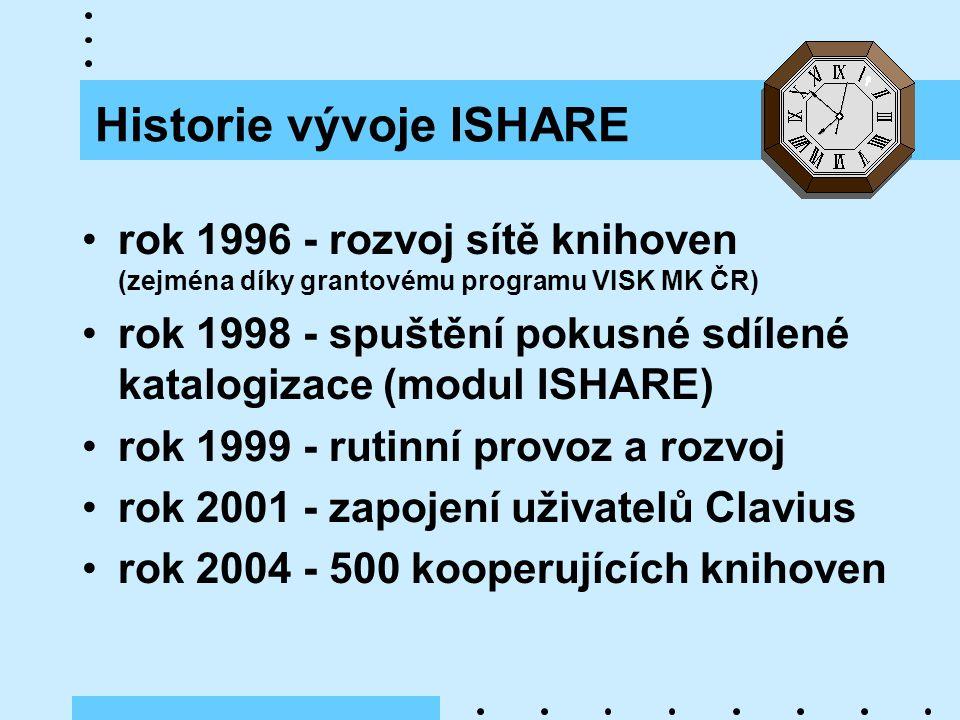 Historie vývoje ISHARE rok 1996 - rozvoj sítě knihoven (zejména díky grantovému programu VISK MK ČR) rok 1998 - spuštění pokusné sdílené katalogizace (modul ISHARE) rok 1999 - rutinní provoz a rozvoj rok 2001 - zapojení uživatelů Clavius rok 2004 - 500 kooperujících knihoven