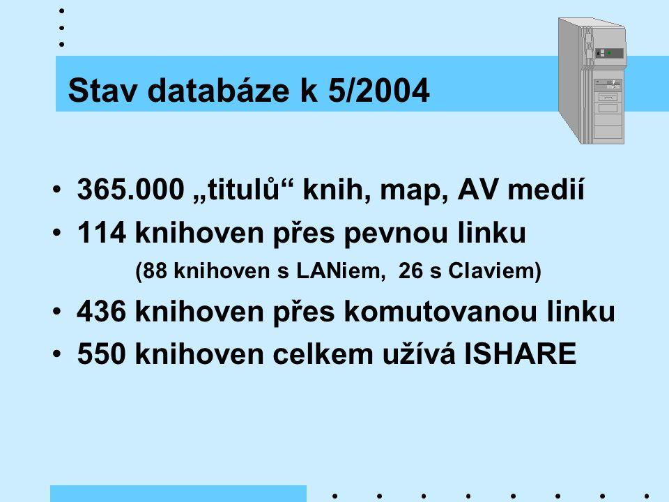 """Stav databáze k 5/2004 365.000 """"titulů knih, map, AV medií 114 knihoven přes pevnou linku (88 knihoven s LANiem, 26 s Claviem) 436 knihoven přes komutovanou linku 550 knihoven celkem užívá ISHARE"""