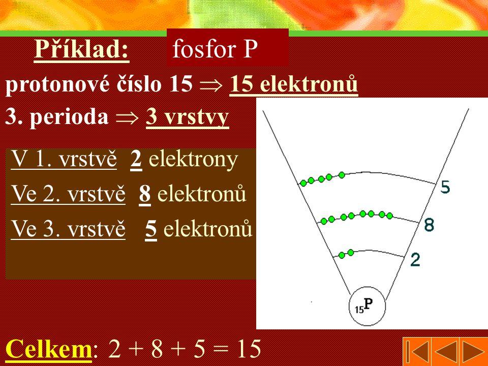 V 1.vrstvě 2 elektrony Ve 2. vrstvě 8 elektronů Ve 3.