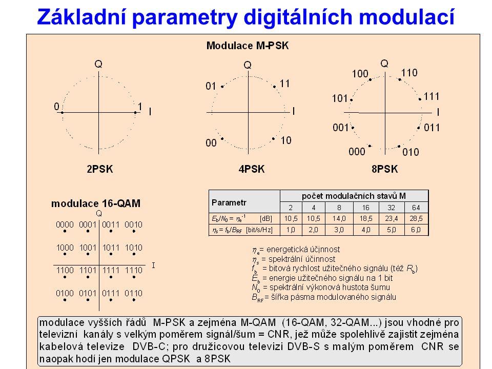 Základní parametry digitálních modulací
