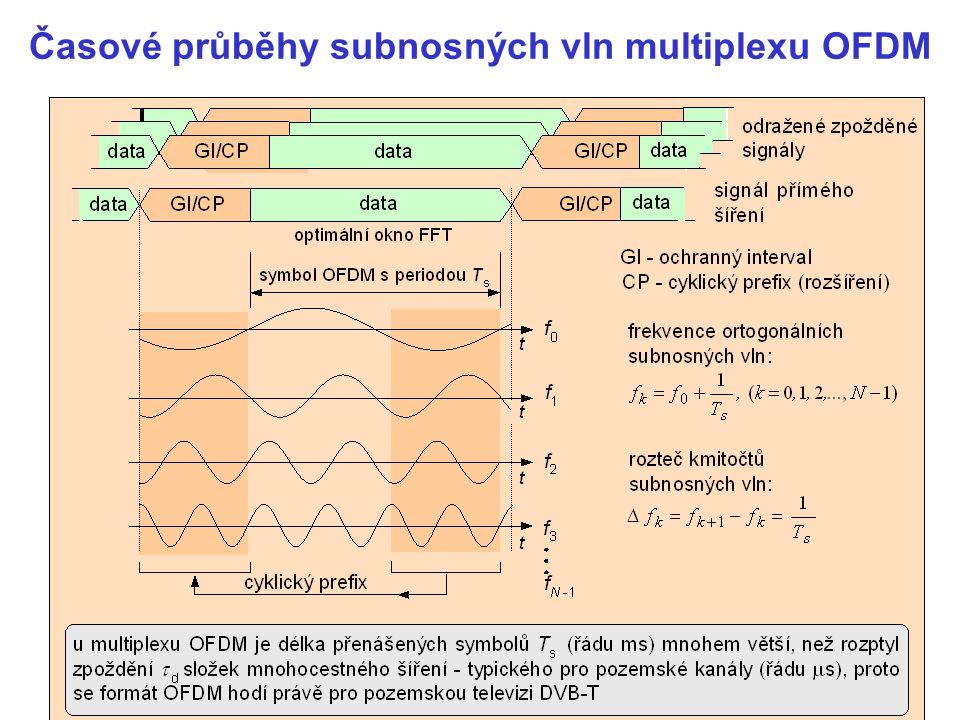 Časové průběhy subnosných vln multiplexu OFDM