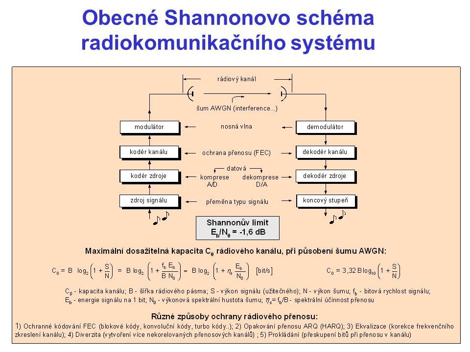 Reálné schéma radiového komunikačního systému