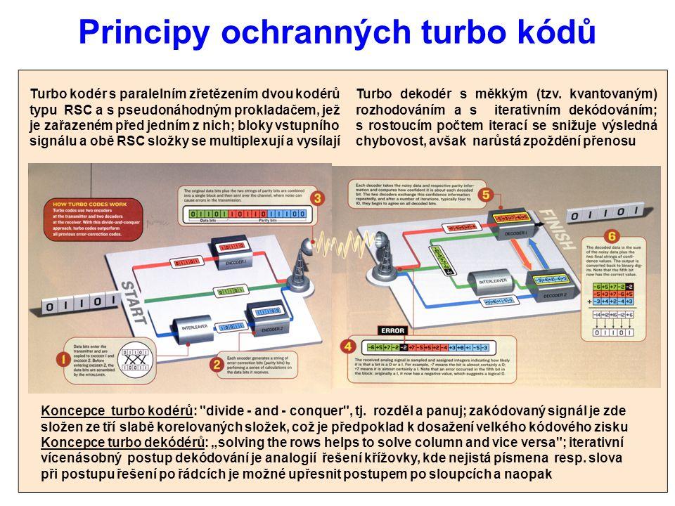 Principy ochranných turbo kódů Turbo kodér s paralelním zřetězením dvou kodérů typu RSC a s pseudonáhodným prokladačem, jež je zařazeném před jedním z nich; bloky vstupního signálu a obě RSC složky se multiplexují a vysílají Turbo dekodér s měkkým (tzv.