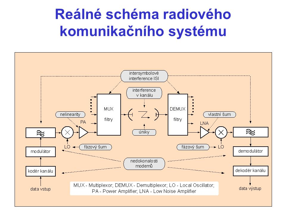 Zobrazení signálů v časové oblasti a ve frekvenční oblasti