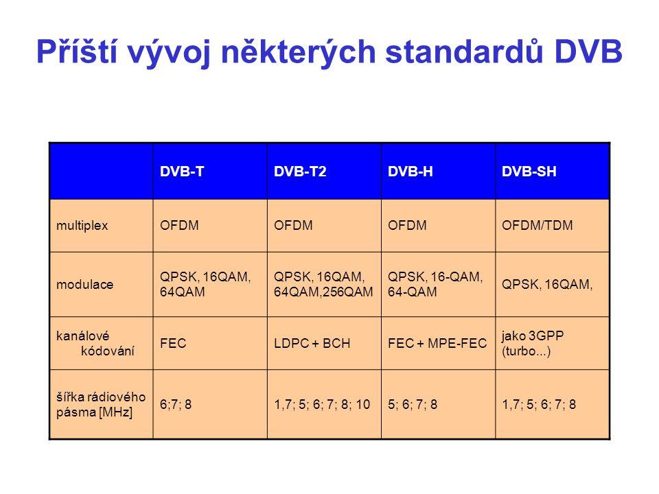 Příští vývoj některých standardů DVB DVB-TDVB-T2DVB-HDVB-SH multiplexOFDM OFDM/TDM modulace QPSK, 16QAM, 64QAM QPSK, 16QAM, 64QAM,256QAM QPSK, 16-QAM, 64-QAM QPSK, 16QAM, kanálové kódování FECLDPC + BCHFEC + MPE-FEC jako 3GPP (turbo...) šířka rádiového pásma [MHz] 6;7; 81,7; 5; 6; 7; 8; 105; 6; 7; 81,7; 5; 6; 7; 8