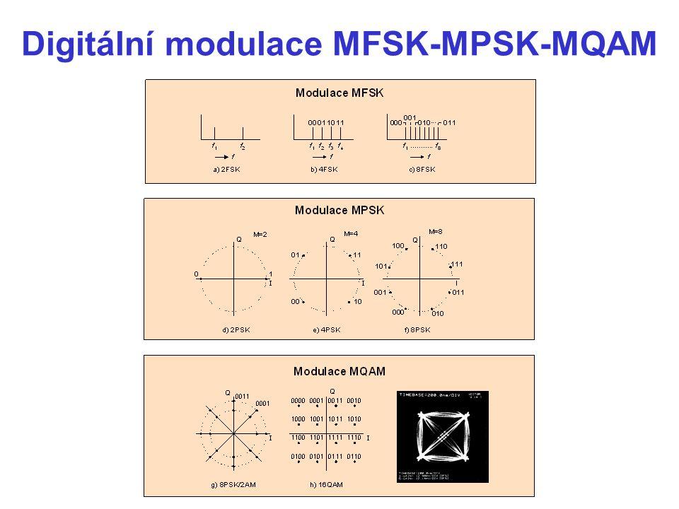 Digitální modulace MFSK-MPSK-MQAM