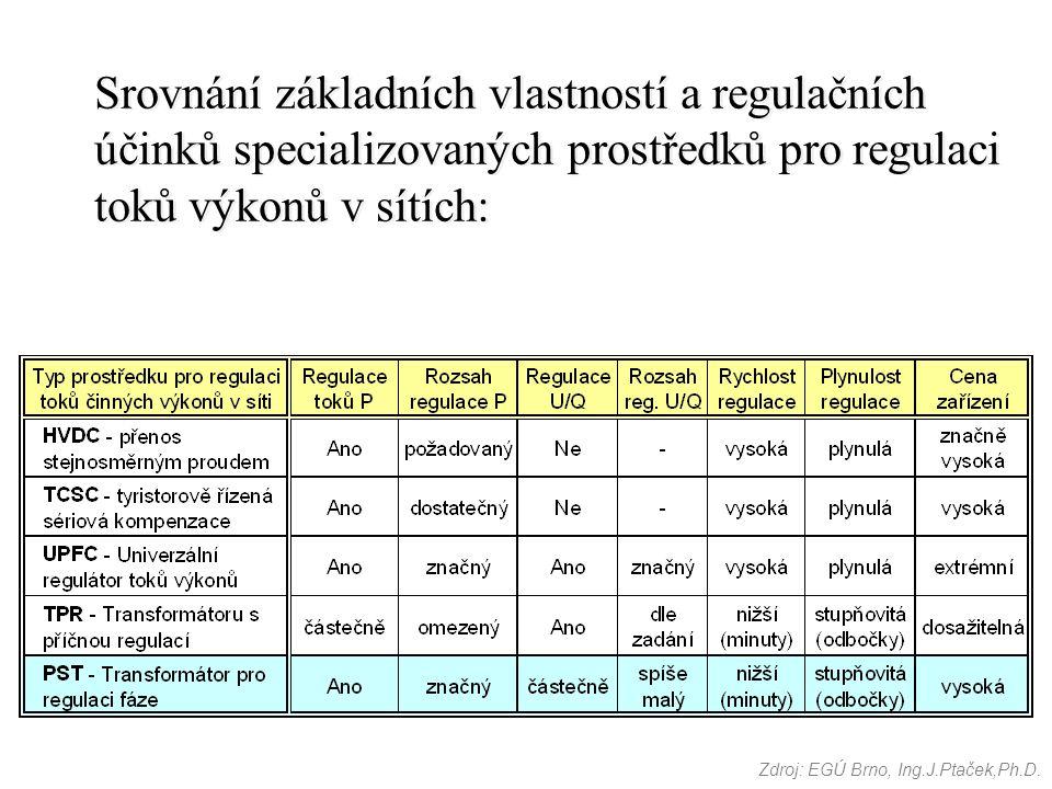 Srovnání základních vlastností a regulačních účinků specializovaných prostředků pro regulaci toků výkonů v sítích: Zdroj: EGÚ Brno, Ing.J.Ptaček,Ph.D.