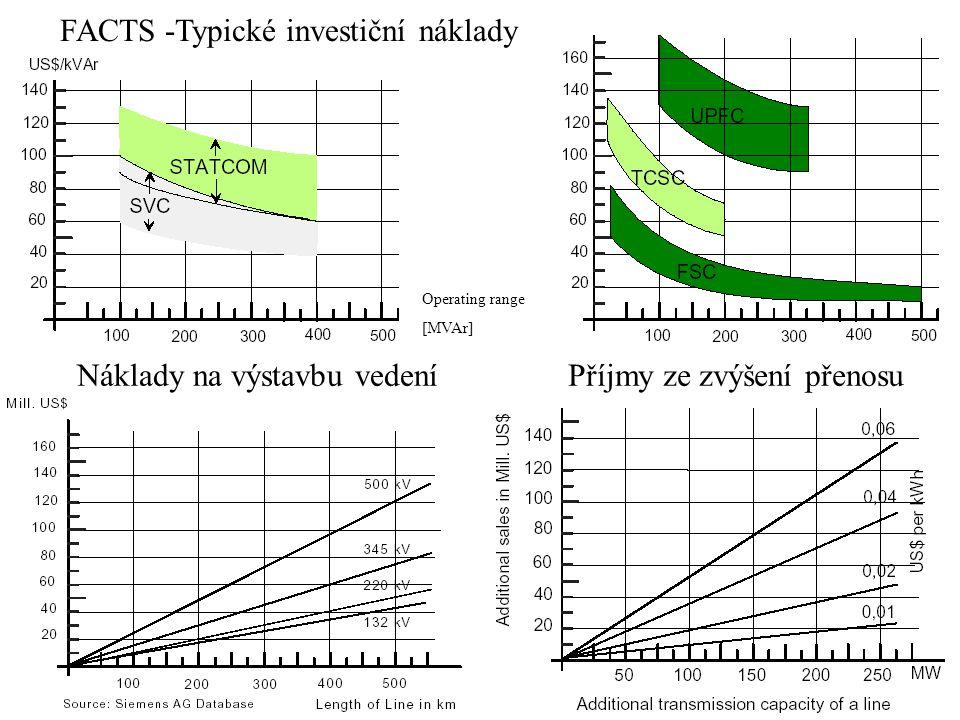 FACTS -Typické investiční náklady Operating range [MVAr] Náklady na výstavbu vedeníPříjmy ze zvýšení přenosu
