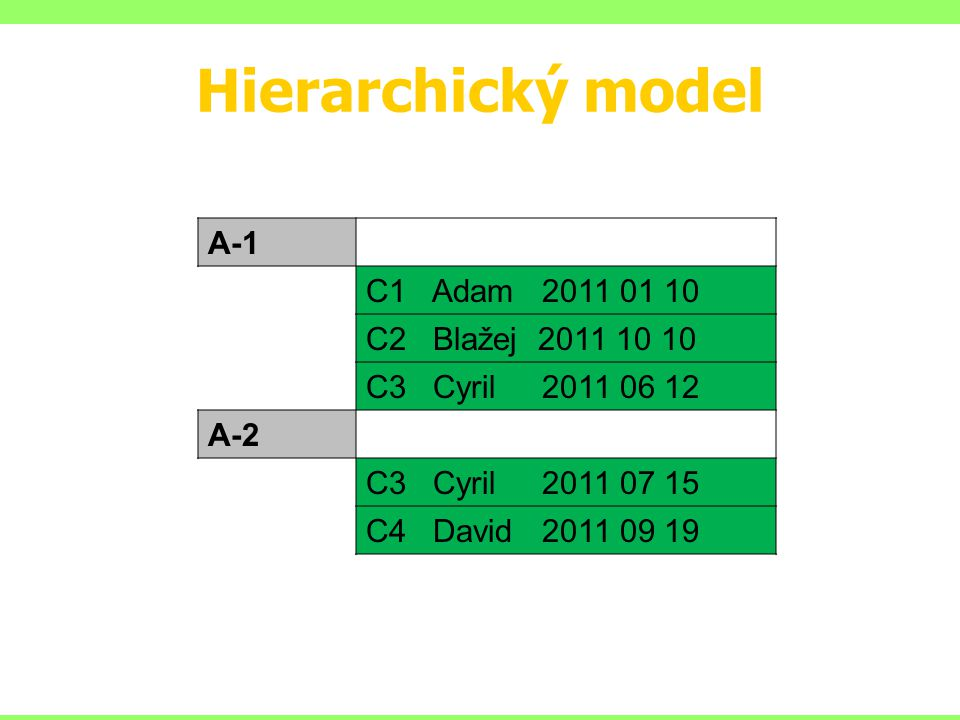 Hierarchický model A-1 C1 Adam 2011 01 10 C2 Blažej 2011 10 10 C3 Cyril 2011 06 12 A-2 C3 Cyril 2011 07 15 C4 David 2011 09 19
