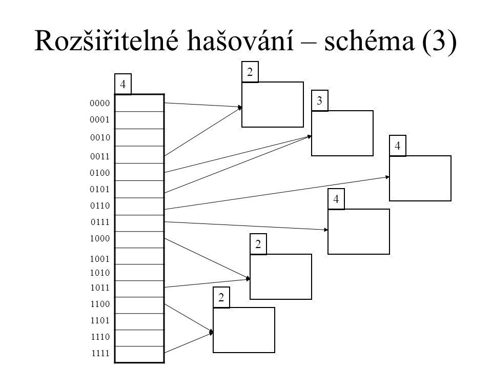 Rozšiřitelné hašování – schéma (3) 4 2 3 4 2 0000 0001 0010 0011 0100 0101 0110 0111 2 1000 1001 1010 1011 1100 1101 1110 1111 4