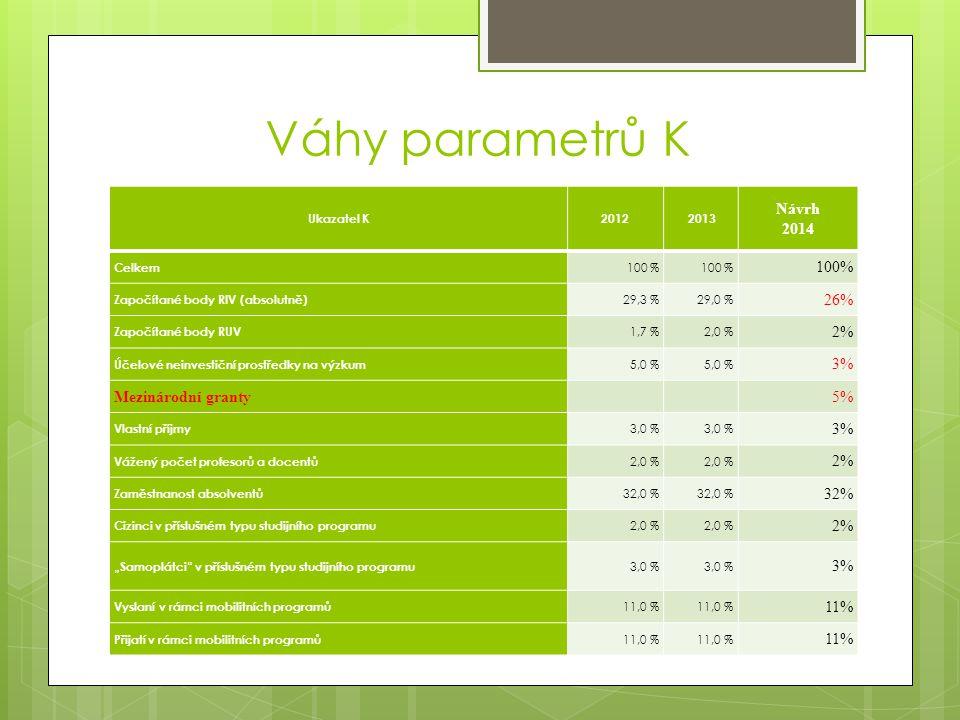 """Váhy parametrů K Ukazatel K2012 2013 Návrh 2014 Celkem 100 % Započítané body RIV (absolutně) 29,3 %29,0 % 26% Započítané body RUV 1,7 %2,0 % 2% Účelové neinvestiční prostředky na výzkum 5,0 % 3% Mezinárodní granty5% Vlastní příjmy 3,0 % 3% Vážený počet profesorů a docentů 2,0 % 2% Zaměstnanost absolventů 32,0 % 32% Cizinci v příslušném typu studijního programu 2,0 % 2% """"Samoplátci v příslušném typu studijního programu 3,0 % 3% Vyslaní v rámci mobilitních programů 11,0 % 11% Přijatí v rámci mobilitních programů 11,0 % 11%"""