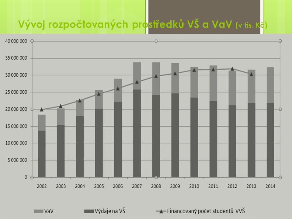 Vývoj rozpočtovaných prostředků VŠ a VaV (v tis. Kč) 5