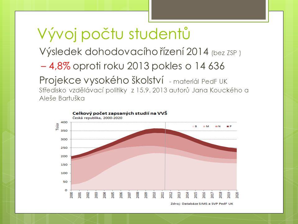 Vývoj počtu studentů Výsledek dohodovacího řízení 2014 (bez ZSP ) – 4,8% oproti roku 2013 pokles o 14 636 Projekce vysokého školství - materiál PedF UK Středisko vzdělávací politiky z 15.9.