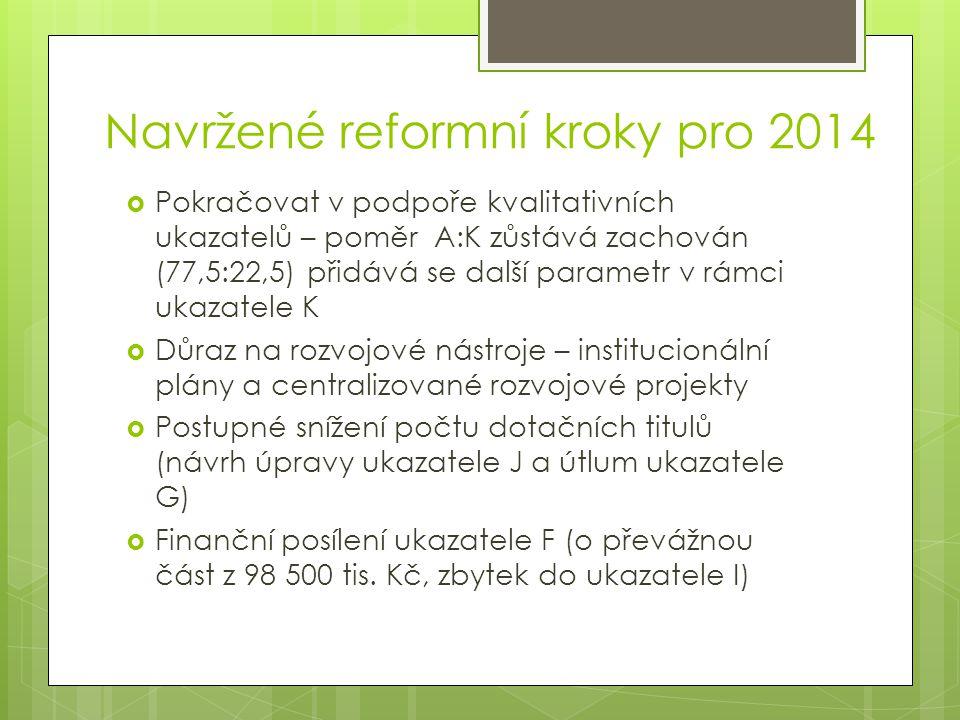 Navržené reformní kroky pro 2014  Pokračovat v podpoře kvalitativních ukazatelů – poměr A:K zůstává zachován (77,5:22,5) přidává se další parametr v rámci ukazatele K  Důraz na rozvojové nástroje – institucionální plány a centralizované rozvojové projekty  Postupné snížení počtu dotačních titulů (návrh úpravy ukazatele J a útlum ukazatele G)  Finanční posílení ukazatele F (o převážnou část z 98 500 tis.