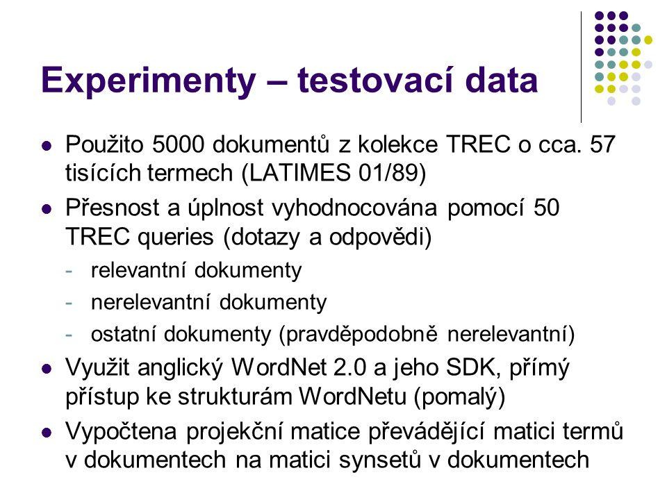 Experimenty – testovací data Použito 5000 dokumentů z kolekce TREC o cca. 57 tisících termech (LATIMES 01/89) Přesnost a úplnost vyhodnocována pomocí