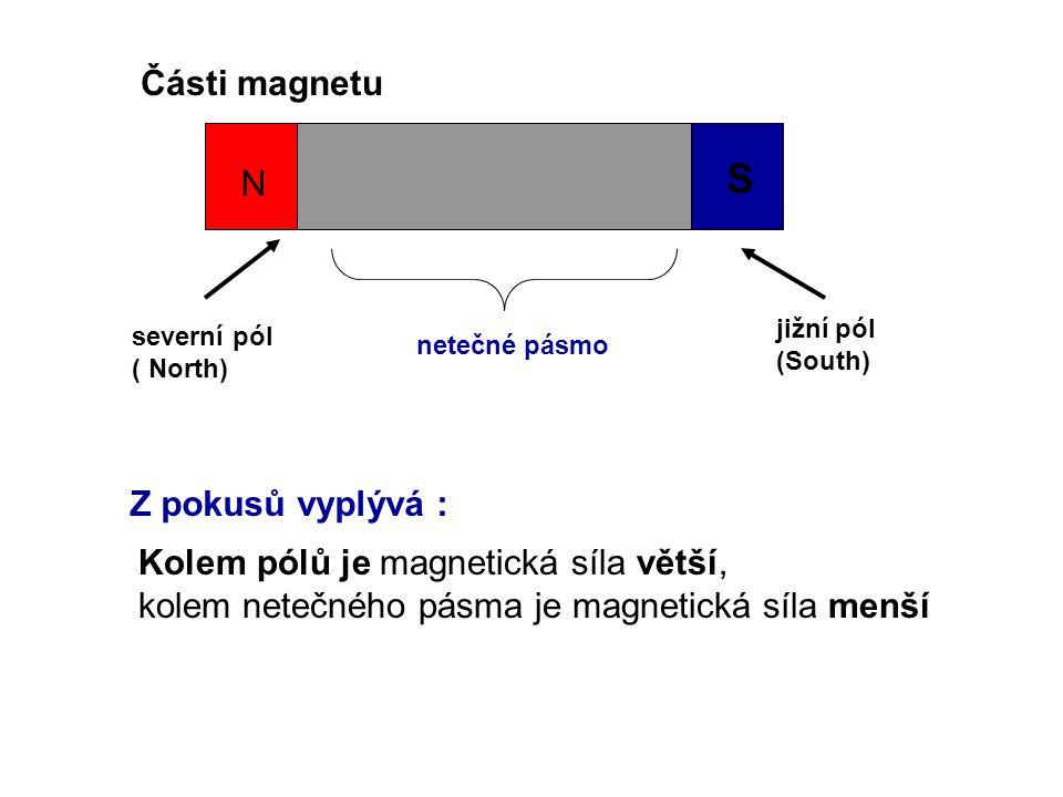 Části magnetu severní pól ( North) N S jižní pól (South) netečné pásmo Z pokusů vyplývá : Kolem pólů je magnetická síla větší, kolem netečného pásma j