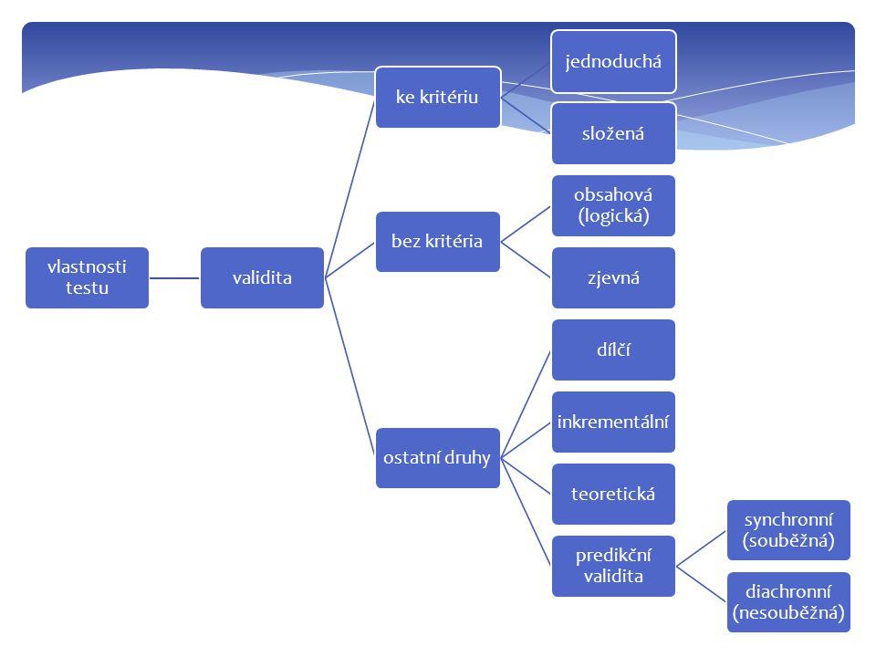 vlastnosti testu validitake kritériujednoduchásloženábez kritéria obsahová (logická) zjevnáostatní druhydílčíinkrementálníteoretická predikční validit