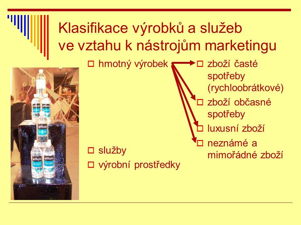 Klasifikace výrobků a služeb ve vztahu k nástrojům marketingu  hmotný výrobek  služby  výrobní prostředky  zboží časté spotřeby (rychloobrátkové)