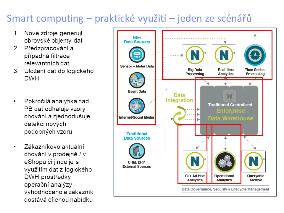 Smart computing – praktické využití – jeden ze scénářů 1.Nové zdroje generují obrovské objemy dat 2.Předzpracování a případná filtrace relevantních dat 3.Uložení dat do logického DWH Pokročilá analytika nad PB dat odhaluje vzory chování a zjednodušuje detekci nových podobných vzorů Zákazníkovo aktuální chování v prodejně / v eShopu či jinde je s využitím dat z logického DWH prostředky operační analýzy vyhodnoceno a zákazník dostává cílenou nabídku