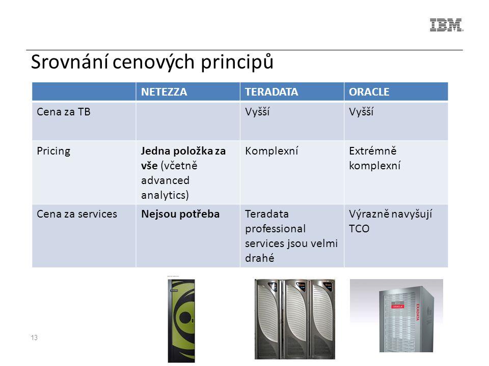 13 Srovnání cenových principů NETEZZATERADATAORACLE Cena za TBVyšší PricingJedna položka za vše (včetně advanced analytics) KomplexníExtrémně komplexní Cena za servicesNejsou potřebaTeradata professional services jsou velmi drahé Výrazně navyšují TCO
