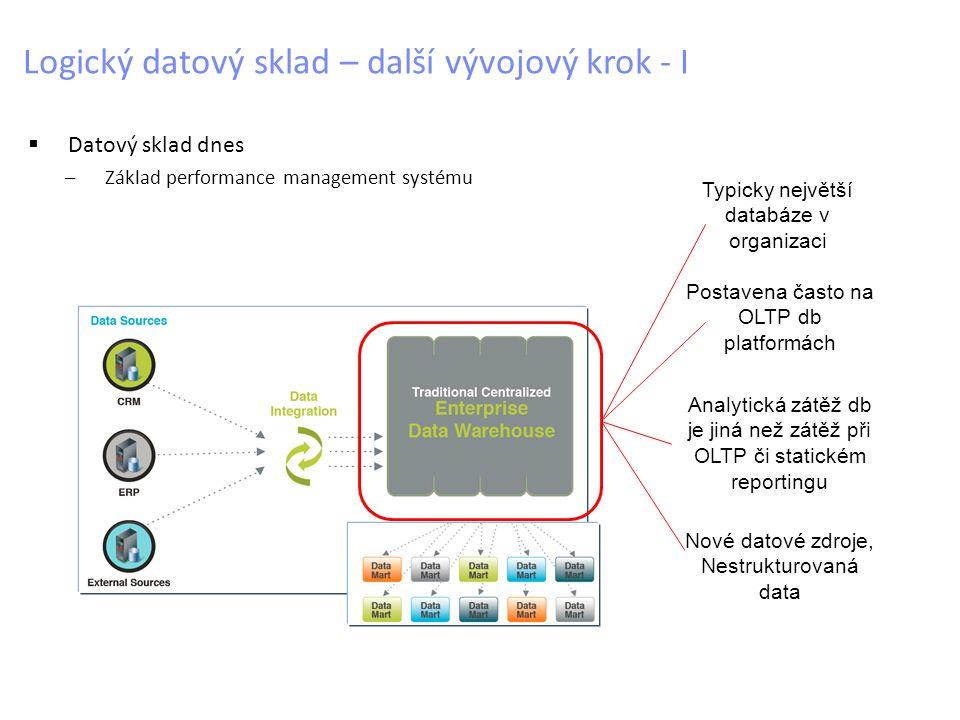 Logický datový sklad – další vývojový krok - I  Datový sklad dnes –Základ performance management systému Typicky největší databáze v organizaci Postavena často na OLTP db platformách Analytická zátěž db je jiná než zátěž při OLTP či statickém reportingu Nové datové zdroje, Nestrukturovaná data
